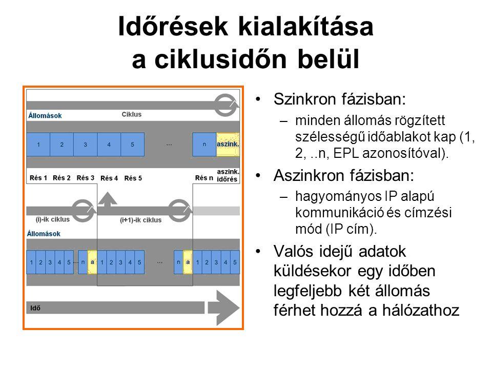 Időrések kialakítása a ciklusidőn belül Szinkron fázisban: –minden állomás rögzített szélességű időablakot kap (1, 2,..n, EPL azonosítóval).