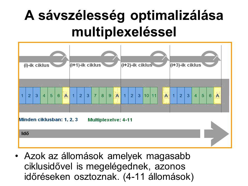 A sávszélesség optimalizálása multiplexeléssel Azok az állomások amelyek magasabb ciklusidővel is megelégednek, azonos időréseken osztoznak.