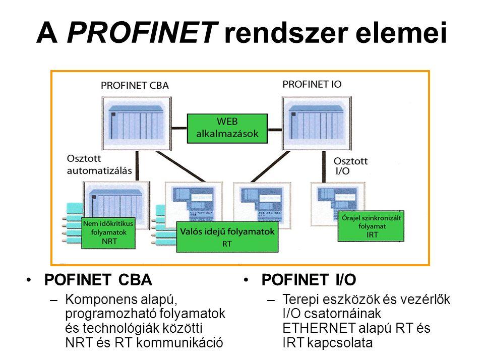 A PROFINET rendszer elemei POFINET CBA –Komponens alapú, programozható folyamatok és technológiák közötti NRT és RT kommunikáció POFINET I/O –Terepi eszközök és vezérlők I/O csatornáinak ETHERNET alapú RT és IRT kapcsolata