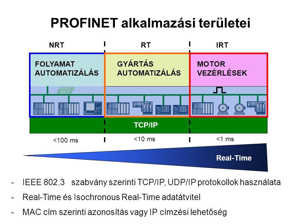TCP/IP NRTRTIRT FOLYAMAT AUTOMATIZÁLÁS GYÁRTÁS AUTOMATIZÁLÁS MOTOR VEZÉRLÉSEK PROFINET alkalmazási területei Real-Time -IEEE 802.3 szabvány szerinti TCP/IP, UDP/IP protokollok használata -Real-Time és Isochronous Real-Time adatátvitel -MAC cím szerinti azonosítás vagy IP címzési lehetőség <100 ms <10 ms<1 ms