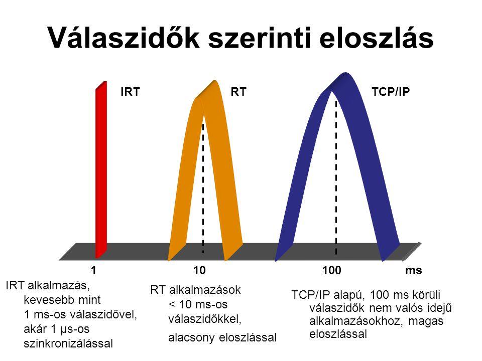 TCP/IP alapú, 100 ms körüli válaszidők nem valós idejű alkalmazásokhoz, magas eloszlással IRTRTTCP/IP 110100ms Válaszidők szerinti eloszlás RT alkalmazások < 10 ms-os válaszidőkkel, alacsony eloszlással IRT alkalmazás, kevesebb mint 1 ms-os válaszidővel, akár 1 μs-os szinkronizálással