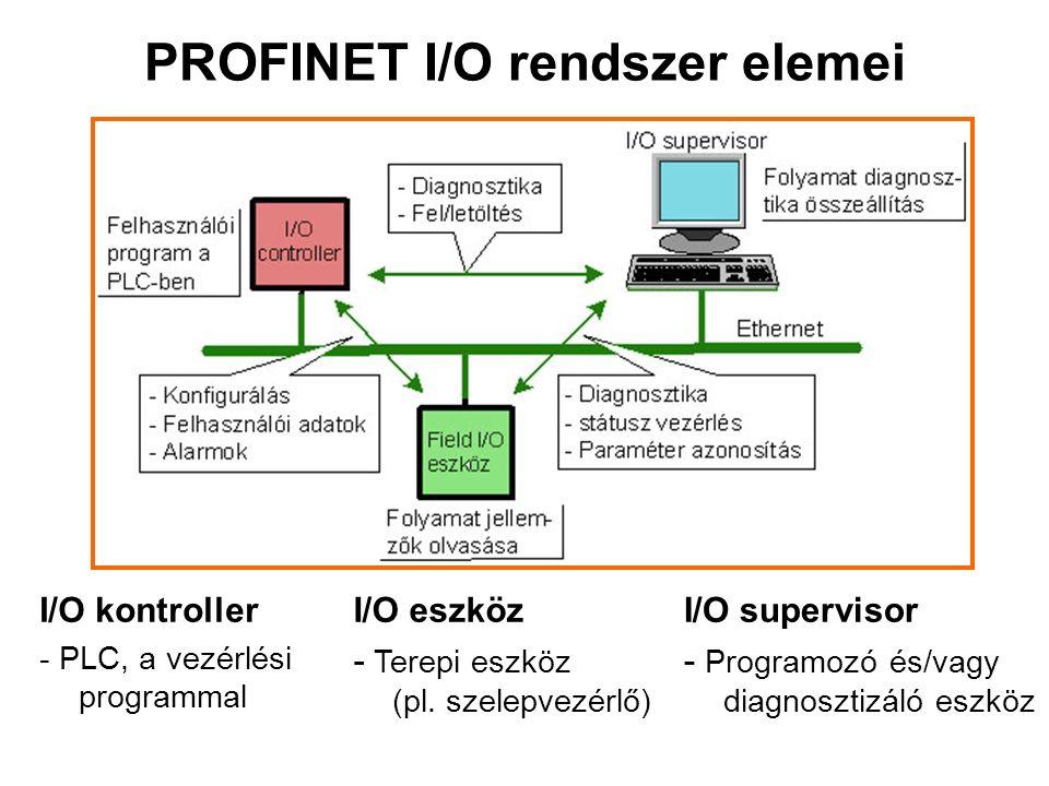 PROFINET I/O rendszer elemei I/O kontroller - PLC, a vezérlési programmal I/O eszköz - Terepi eszköz (pl.