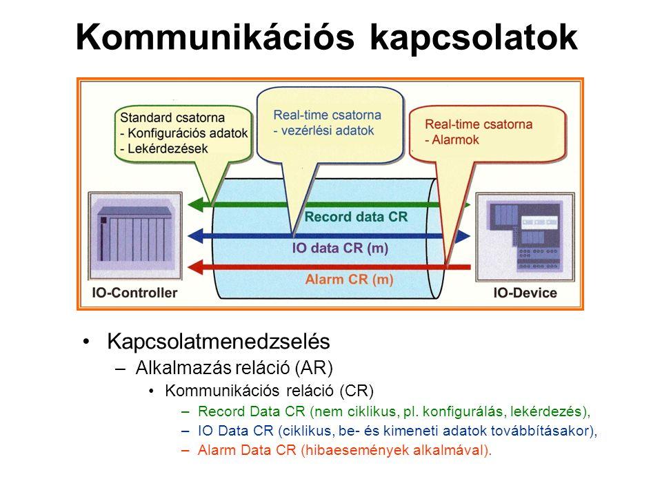 Kommunikációs kapcsolatok Kapcsolatmenedzselés –Alkalmazás reláció (AR) Kommunikációs reláció (CR) –Record Data CR (nem ciklikus, pl.