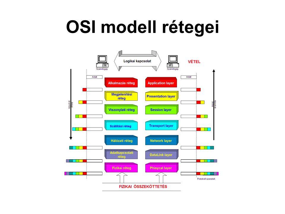 OSI modell rétegei