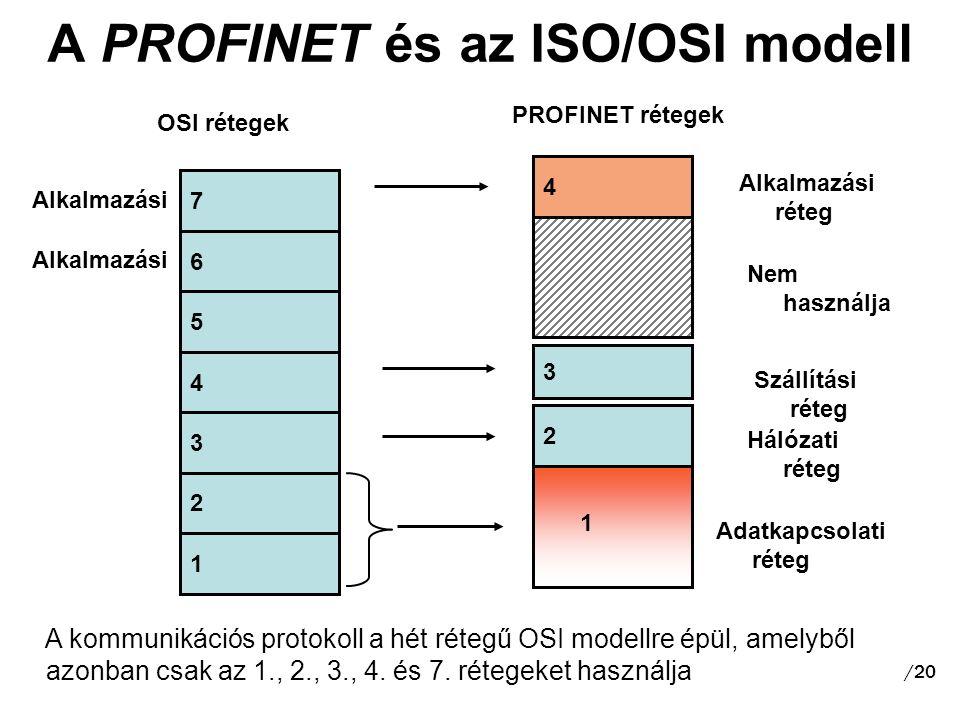 A PROFINET és az ISO/OSI modell 5 4 3 1 2 7 6 2 3 4 1 OSI rétegek PROFINET rétegek Adatkapcsolati réteg Hálózati réteg Szállítási réteg Nem használja Alkalmazási réteg A kommunikációs protokoll a hét rétegű OSI modellre épül, amelyből azonban csak az 1., 2., 3., 4.