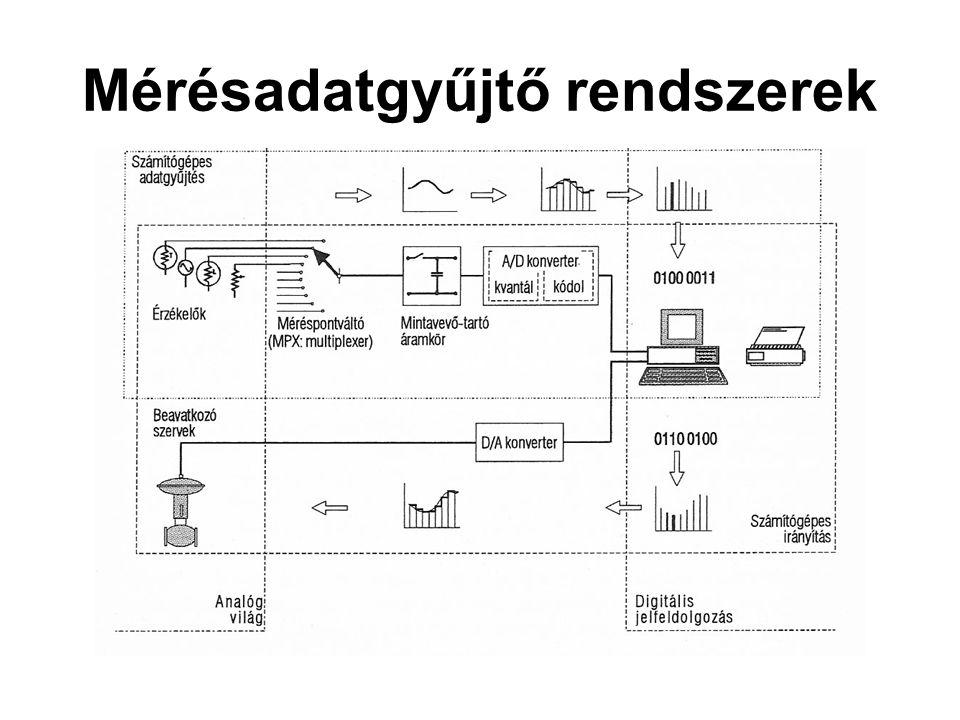 Mérésadatgyűjtő rendszerek