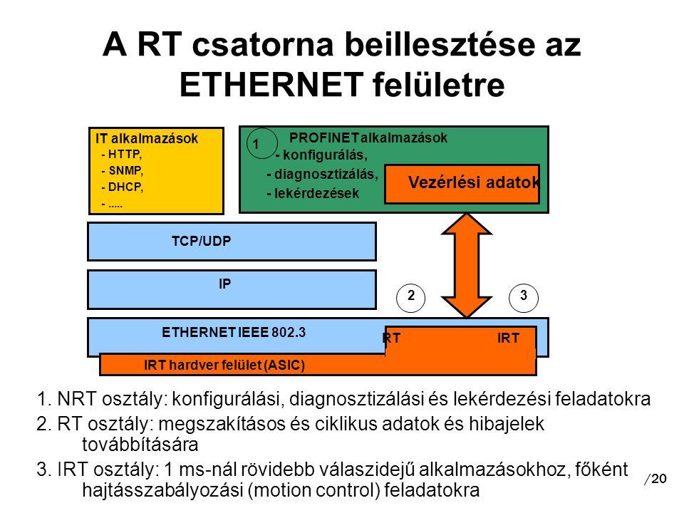PROFINET alkalmazások ETHERNET IEEE 802.3 IRT hardver felület (ASIC) A RT csatorna beillesztése az ETHERNET felületre 1.