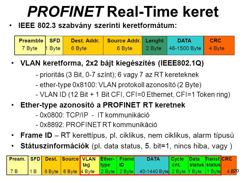 PROFINET Real-Time keret IEEE 802.3 szabvány szerinti keretformátum: Preamble SFD Dest.