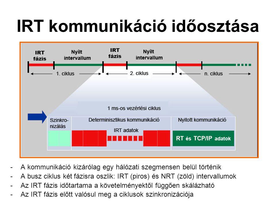 IRT kommunikáció időosztása -A kommunikáció kizárólag egy hálózati szegmensen belül történik -A busz ciklus két fázisra oszlik: IRT (piros) és NRT (zöld) intervallumok -Az IRT fázis időtartama a követelményektől függően skálázható -Az IRT fázis előtt valósul meg a ciklusok szinkronizációja
