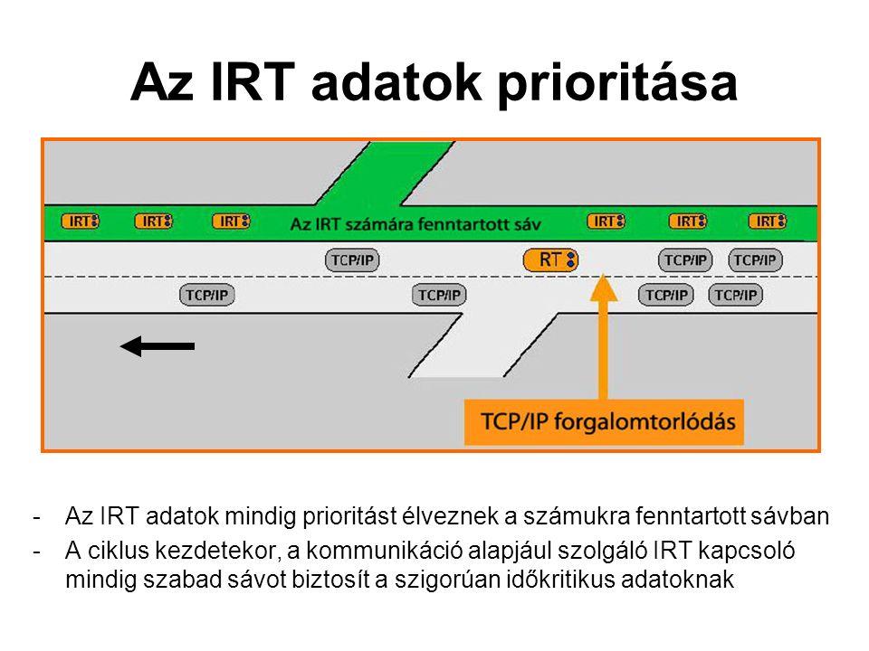 Az IRT adatok prioritása -Az IRT adatok mindig prioritást élveznek a számukra fenntartott sávban -A ciklus kezdetekor, a kommunikáció alapjául szolgáló IRT kapcsoló mindig szabad sávot biztosít a szigorúan időkritikus adatoknak