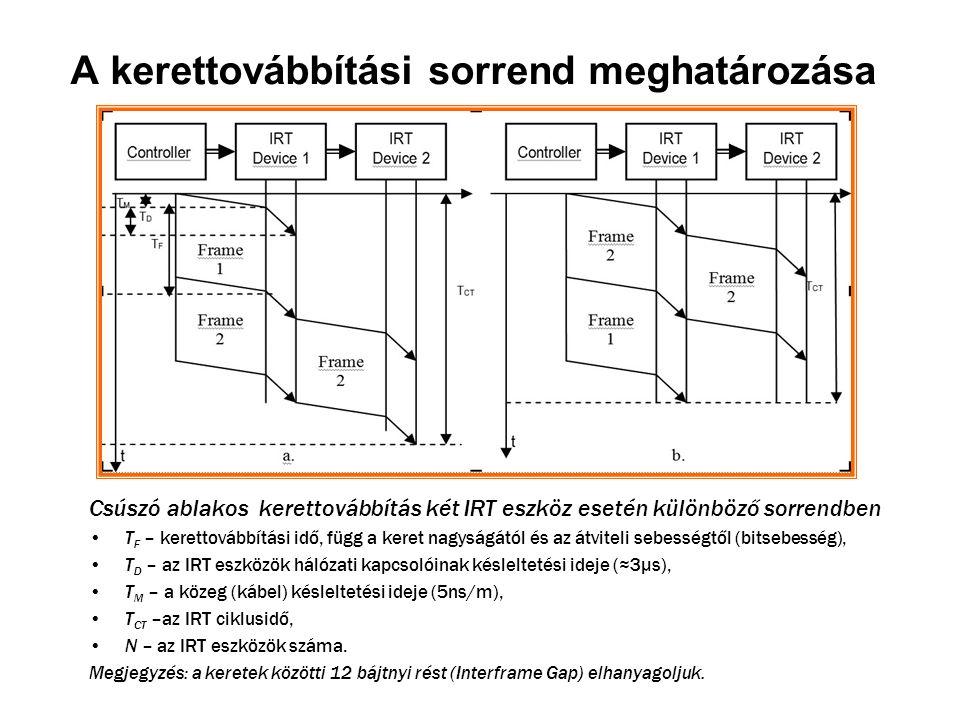 A kerettovábbítási sorrend meghatározása Csúszó ablakos kerettovábbítás két IRT eszköz esetén különböző sorrendben T F – kerettovábbítási idő, függ a keret nagyságától és az átviteli sebességtől (bitsebesség), T D – az IRT eszközök hálózati kapcsolóinak késleltetési ideje (≈3μs), T M – a közeg (kábel) késleltetési ideje (5ns/m), T CT –az IRT ciklusidő, N – az IRT eszközök száma.