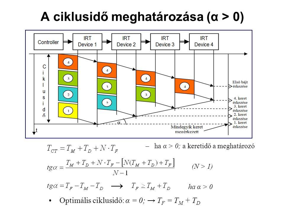A ciklusidő meghatározása (α > 0) –ha α > 0; a keretidő a meghatározó (N > 1) ha α > 0 → Optimális ciklusidő: α = 0; → T F = T M + T D