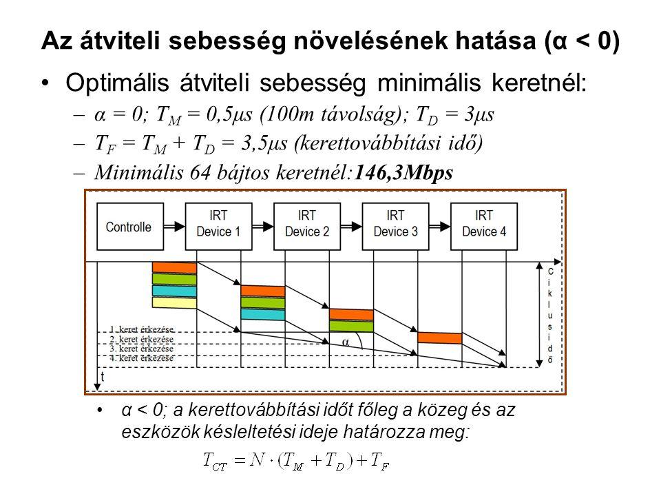 Az átviteli sebesség növelésének hatása (α < 0) Optimális átviteli sebesség minimális keretnél: –α = 0; T M = 0,5μs (100m távolság); T D = 3μs –T F = T M + T D = 3,5μs (kerettovábbítási idő) –Minimális 64 bájtos keretnél:146,3Mbps α < 0; a kerettovábbítási időt főleg a közeg és az eszközök késleltetési ideje határozza meg: