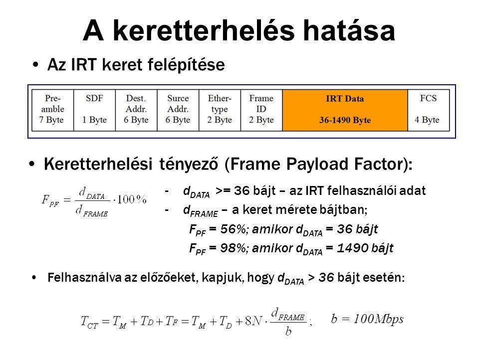 A keretterhelés hatása Az IRT keret felépítése Keretterhelési tényező (Frame Payload Factor): -d DATA >= 36 bájt – az IRT felhasználói adat -d FRAME – a keret mérete bájtban; F PF = 56%; amikor d DATA = 36 bájt F PF = 98%; amikor d DATA = 1490 bájt b = 100Mbps Felhasználva az előzőeket, kapjuk, hogy d DATA > 36 bájt esetén: