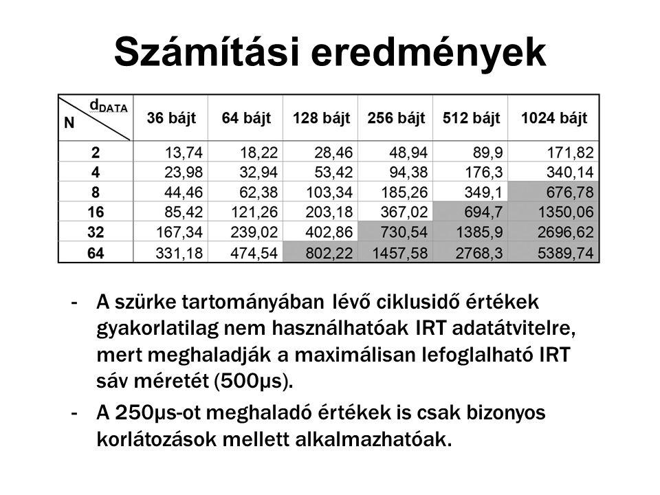 Számítási eredmények -A szürke tartományában lévő ciklusidő értékek gyakorlatilag nem használhatóak IRT adatátvitelre, mert meghaladják a maximálisan lefoglalható IRT sáv méretét (500μs).
