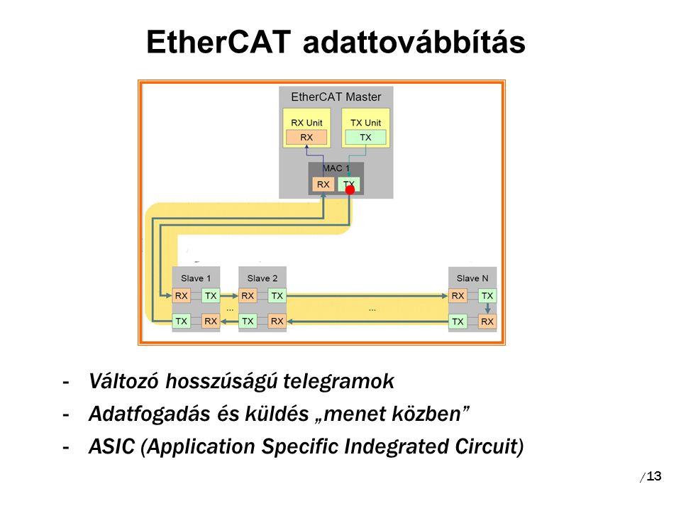 """EtherCAT adattovábbítás -Változó hosszúságú telegramok -Adatfogadás és küldés """"menet közben -ASIC (Application Specific Indegrated Circuit) / 13"""