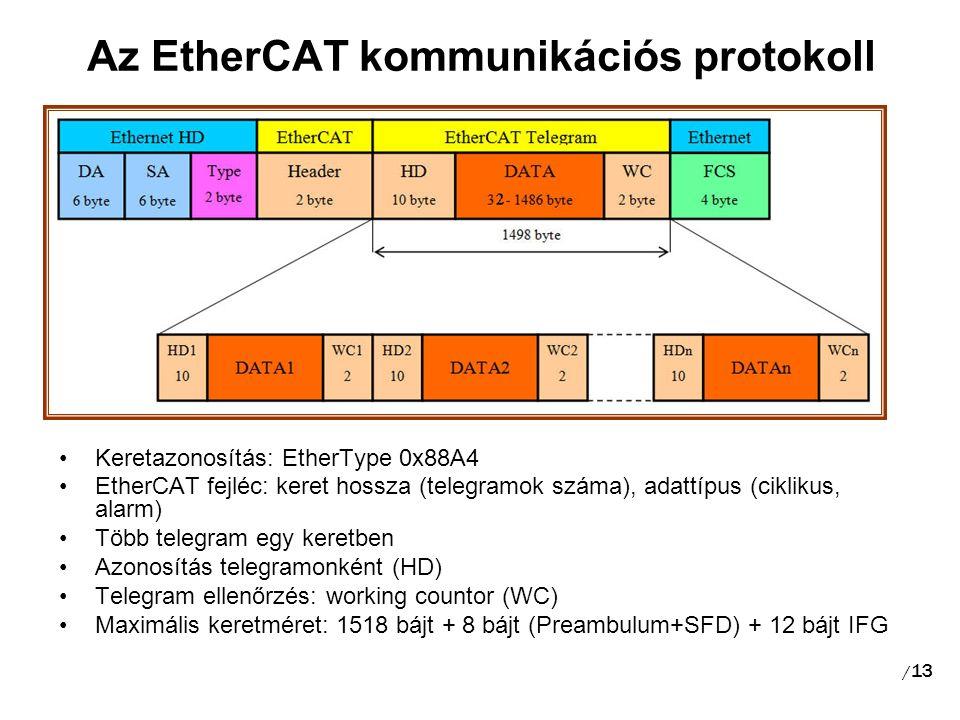 Az EtherCAT kommunikációs protokoll / 13 Keretazonosítás: EtherType 0x88A4 EtherCAT fejléc: keret hossza (telegramok száma), adattípus (ciklikus, alarm) Több telegram egy keretben Azonosítás telegramonként (HD) Telegram ellenőrzés: working countor (WC) Maximális keretméret: 1518 bájt + 8 bájt (Preambulum+SFD) + 12 bájt IFG