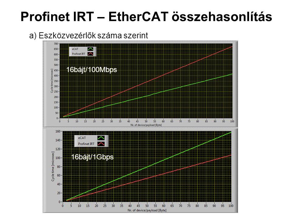 Profinet IRT – EtherCAT összehasonlítás 16bájt/1Gbps 16bájt/100Mbps a) Eszközvezérlők száma szerint