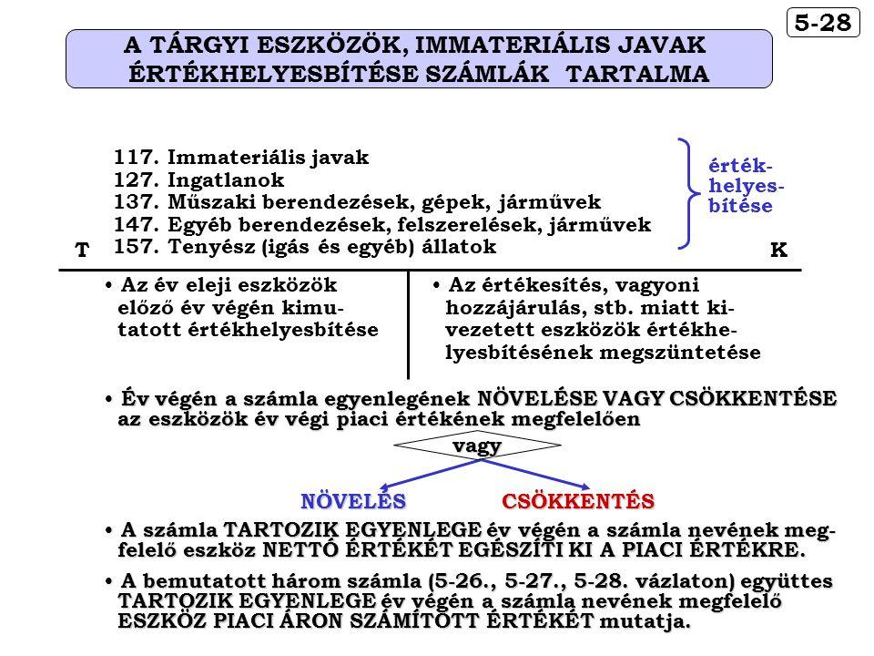 5-28 A TÁRGYI ESZKÖZÖK, IMMATERIÁLIS JAVAK ÉRTÉKHELYESBÍTÉSE SZÁMLÁK TARTALMA A bemutatott három számla (5-26., 5-27., 5-28.
