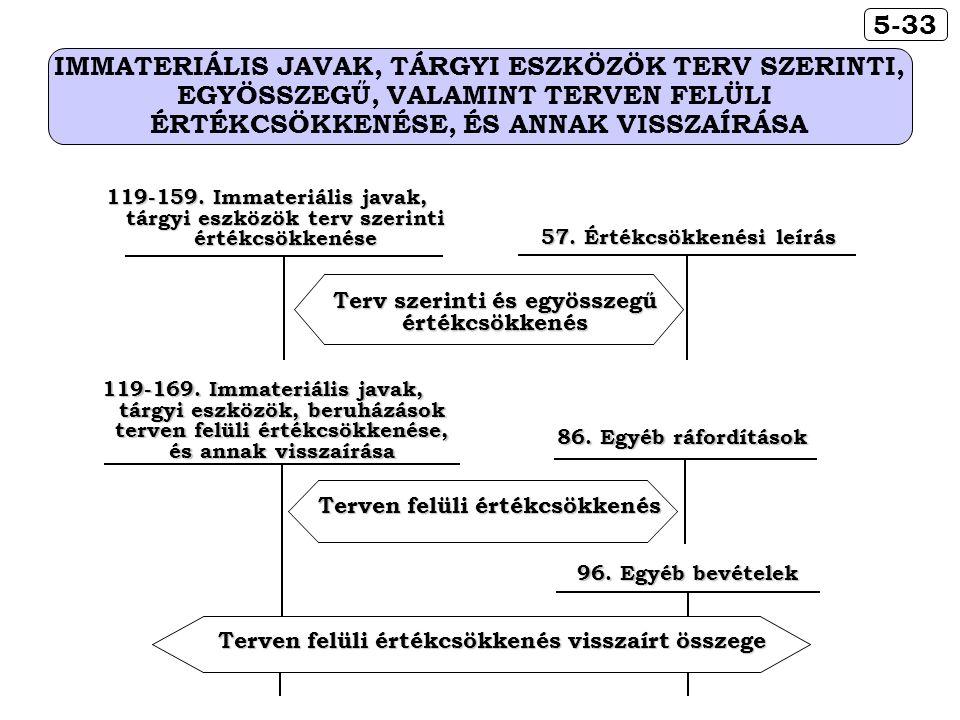 57. Értékcsökkenési leírás Terv szerinti és egyösszegű értékcsökkenés 119-159.