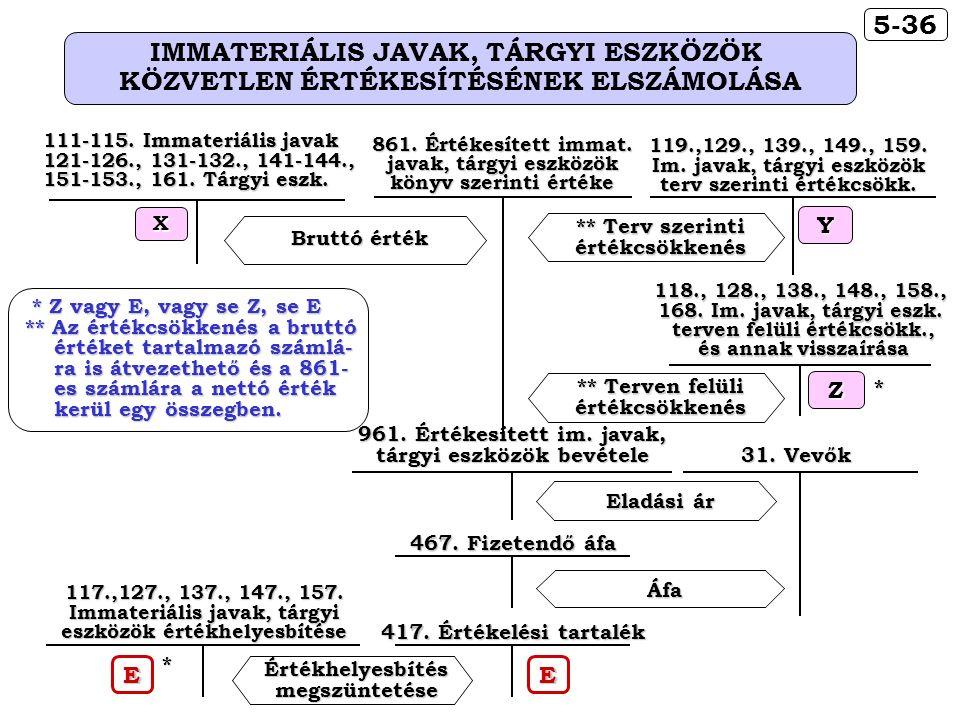 5-36 IMMATERIÁLIS JAVAK, TÁRGYI ESZKÖZÖK KÖZVETLEN ÉRTÉKESÍTÉSÉNEK ELSZÁMOLÁSA Bruttó érték ** Terv szerinti értékcsökkenés * Z vagy E, vagy se Z, se E * Z vagy E, vagy se Z, se E ** Az értékcsökkenés a bruttó értéket tartalmazó számlá- értéket tartalmazó számlá- ra is átvezethető és a 861- ra is átvezethető és a 861- es számlára a nettó érték es számlára a nettó érték kerül egy összegben.