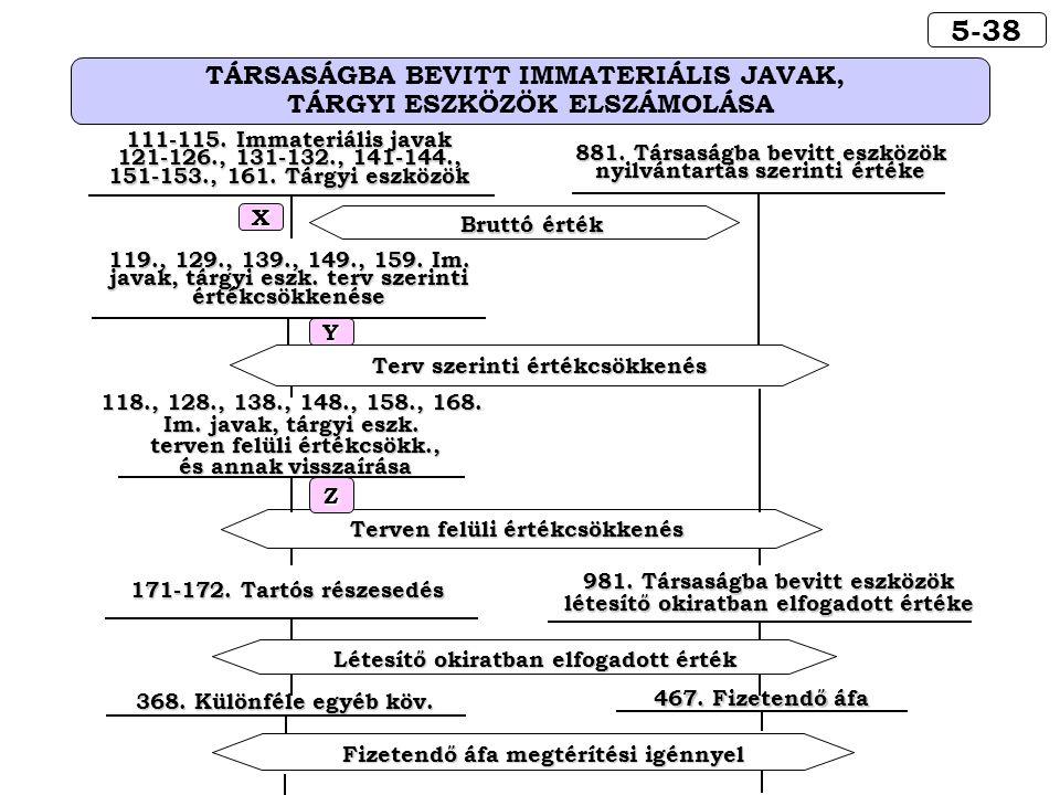 5-38 TÁRSASÁGBA BEVITT IMMATERIÁLIS JAVAK, TÁRGYI ESZKÖZÖK ELSZÁMOLÁSA Fizetendő áfa megtérítési igénnyel 467.