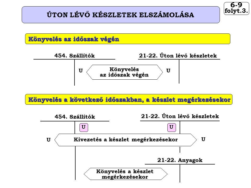 6-9 folyt.3. ÚTON LÉVŐ KÉSZLETEK ELSZÁMOLÁSA 21-22.