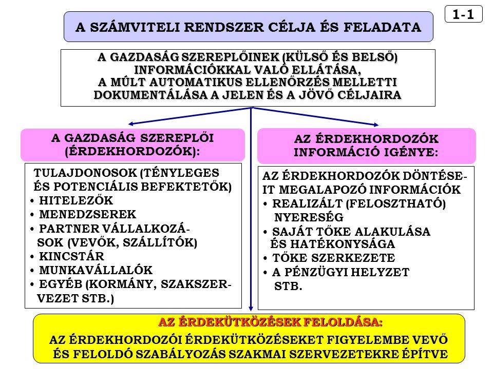 14-15 AZ ÁRBEVÉTEL ELSZÁMOLÁSÁNAK BIZONYLATAI A SZÁMLA TARTALMA A SZÁMLA ÉS A KÉSZPÉNZFIZE- TÉSI (EGYSZERŰSÍTETT) SZÁMLA A SZÁMLA SORSZÁMA A KIBOCSÁTÓ NEVE, CÍME, ADÓIGAZGATÁSI SZÁMA A VEVŐ NEVE, CÍME A TELJESÍTÉS IDŐPONTJA A KIBOCSÁTÁS KELTE A FIZETÉS MÓDJA A FIZETÉS HATÁRIDEJE A TERMÉK, SZOLGÁLTATÁS MEGNEVEZÉSE, JELLEMZŐI A TERMÉK, SZOLGÁLTATÁS STATISZTIKAI BESOROLÁSA AZ ÁFA ALAPJÁNAK FORINT- BAN KIFEJEZETT ÖSSZEGE A FELSZÁMÍTOTT ÁFA SZÁZA- LÉKOS MÉRTÉKE ÉS FORINT- BAN KIFEJEZETT ÖSSZEGE A SZÁMLA FORINTBAN KIFE- JEZETT ÖSSZEGE A GAZDÁLKODÓ KÉPVISELETÉ- RE JOGOSULT SZEMÉLY ALÁ- ÍRÁSA.
