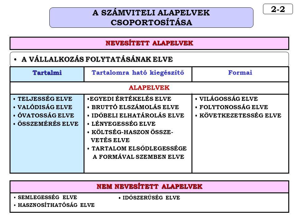 2-2 A SZÁMVITELI ALAPELVEK CSOPORTOSÍTÁSA A VÁLLALKOZÁS FOLYTATÁSÁNAK ELVE A VÁLLALKOZÁS FOLYTATÁSÁNAK ELVE ALAPELVEK TartalmiFormai Tartalomra ható kiegészítő TELJESSÉG ELVE VALÓDISÁG ELVE ÓVATOSSÁG ELVE ÖSSZEMÉRÉS ELVE EGYEDI ÉRTÉKELÉS ELVE BRUTTÓ ELSZÁMOLÁS ELVE IDŐBELI ELHATÁROLÁS ELVE LÉNYEGESSÉG ELVE KÖLTSÉG-HASZON ÖSSZE- VETÉS ELVE TARTALOM ELSŐDLEGESSÉGE A FORMÁVAL SZEMBEN ELVE VILÁGOSSÁG ELVE FOLYTONOSSÁG ELVE KÖVETKEZETESSÉG ELVE SEMLEGESSÉG ELVE HASZNOSÍTHATÓSÁG ELVE IDŐSZERŰSÉG ELVE NEM NEVESÍTETT ALAPELVEK NEVESÍTETT ALAPELVEK