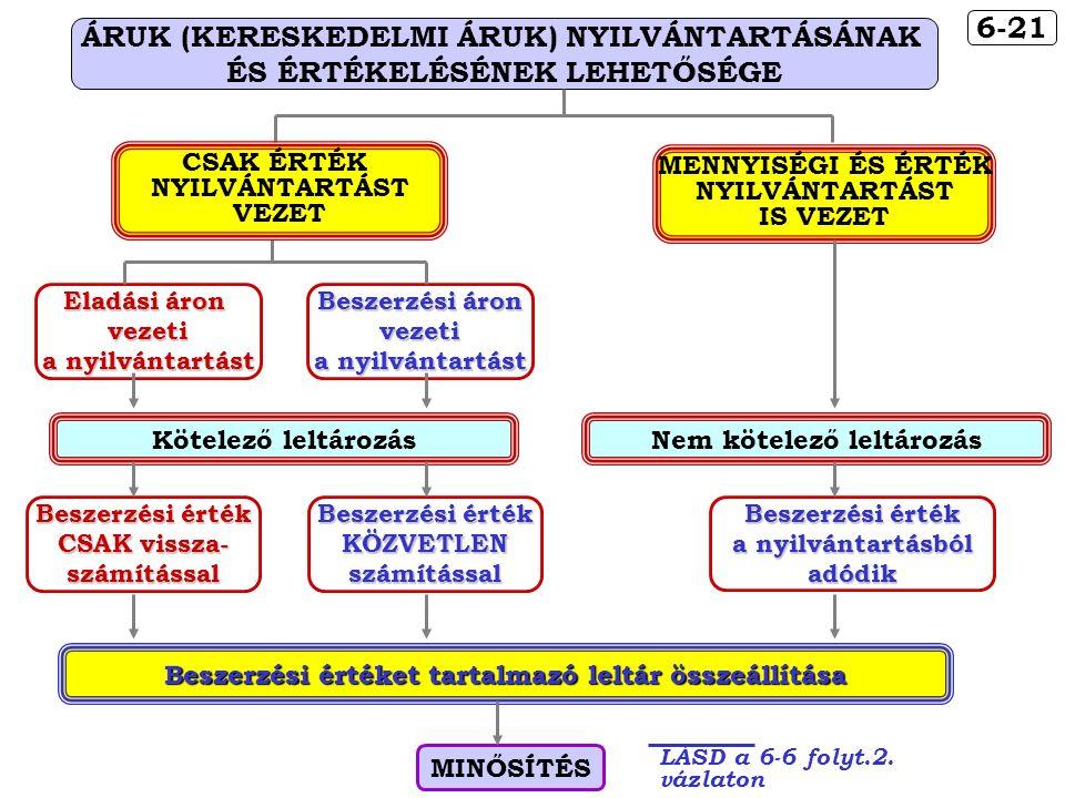 6-21 ÁRUK (KERESKEDELMI ÁRUK) NYILVÁNTARTÁSÁNAK ÉS ÉRTÉKELÉSÉNEK LEHETŐSÉGE Eladási áron vezeti a nyilvántartást Beszerzési áron vezeti a nyilvántartást CSAK ÉRTÉK NYILVÁNTARTÁST VEZET Beszerzési érték CSAK vissza- számítással Beszerzési érték KÖZVETLENszámítással Kötelező leltározás Beszerzési értéket tartalmazó leltár összeállítása MINŐSÍTÉS LÁSD a 6-6 folyt.2.