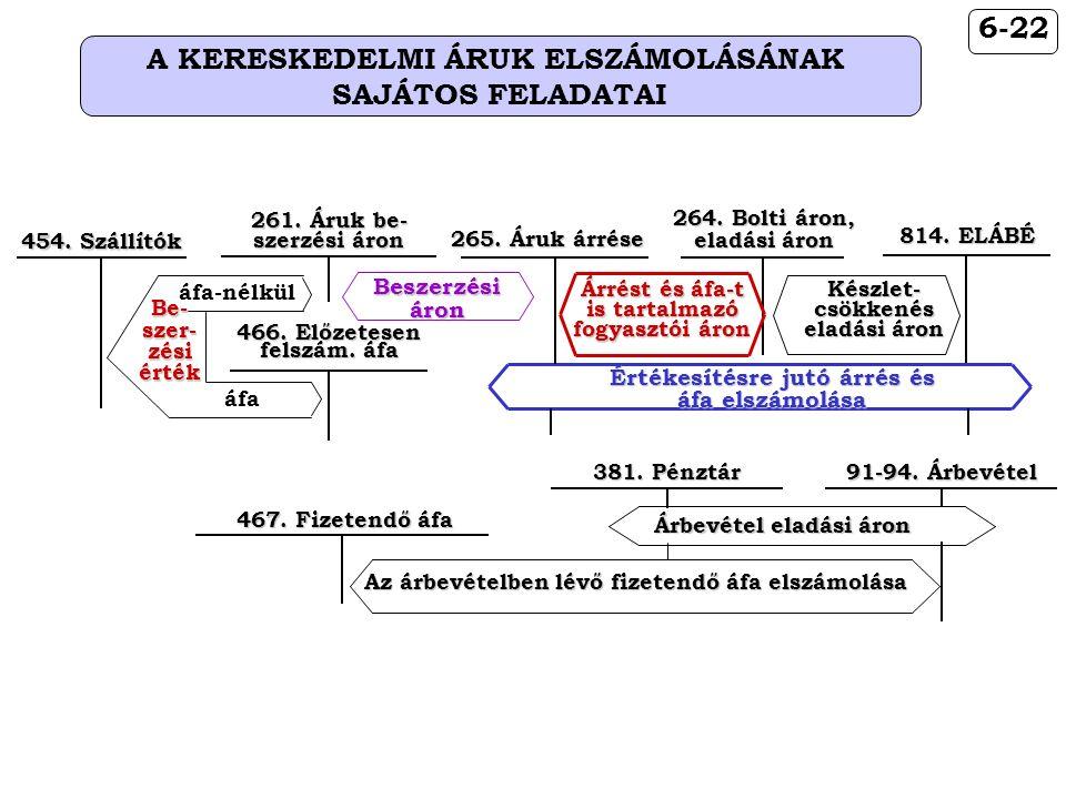 6-22 A KERESKEDELMI ÁRUK ELSZÁMOLÁSÁNAK SAJÁTOS FELADATAI 467.