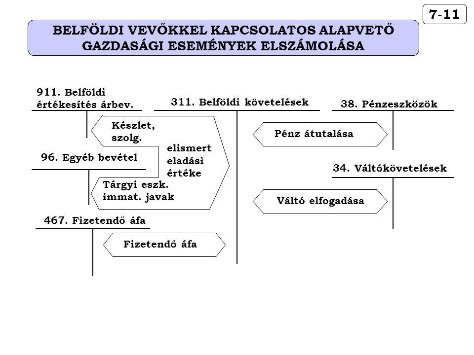 38. Pénzeszközök Pénz átutalása 34. Váltókövetelések Váltó elfogadása 96.
