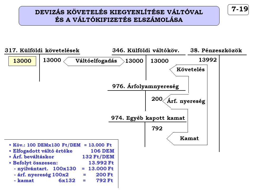 DEVIZÁS KÖVETELÉS KIEGYENLÍTÉSE VÁLTÓVAL ÉS A VÁLTÓKIFIZETÉS ELSZÁMOLÁSA 7-19 317.