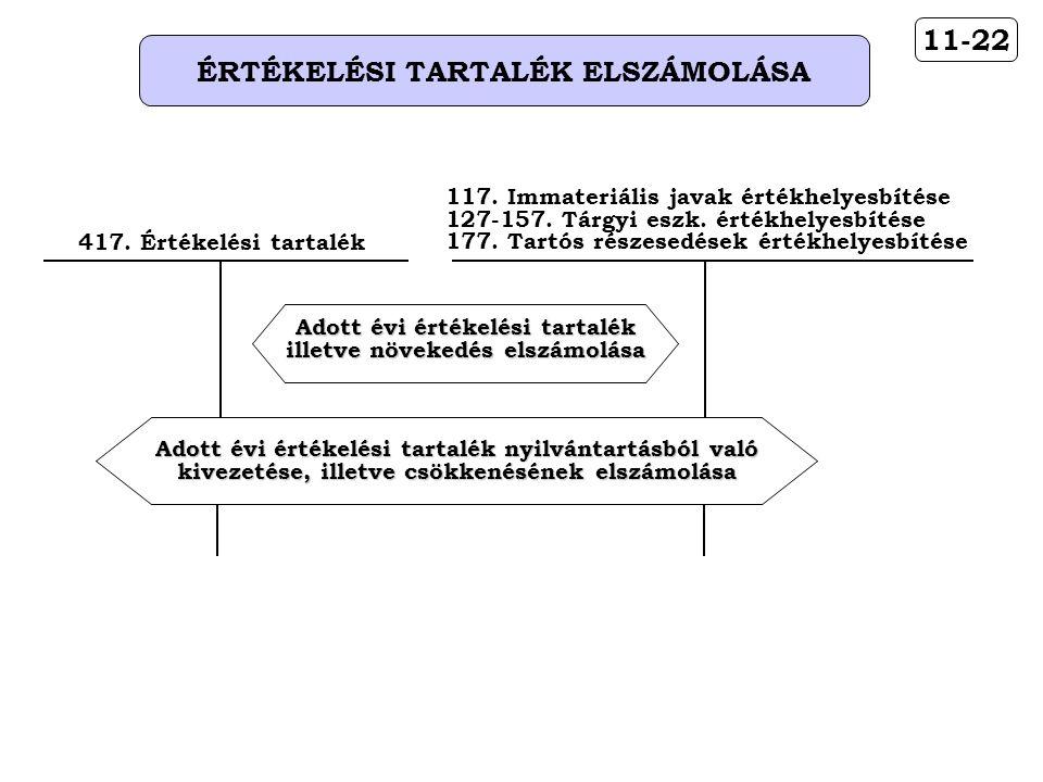 11-22 ÉRTÉKELÉSI TARTALÉK ELSZÁMOLÁSA 417.