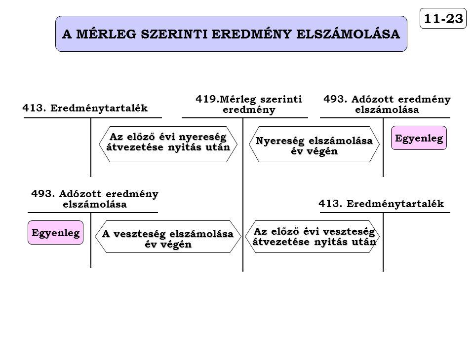 11-23 A MÉRLEG SZERINTI EREDMÉNY ELSZÁMOLÁSA 413.