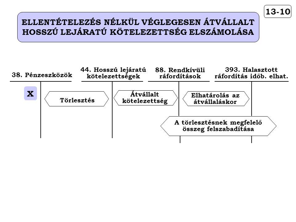 13-10 ELLENTÉTELEZÉS NÉLKÜL VÉGLEGESEN ÁTVÁLLALT HOSSZÚ LEJÁRATÚ KÖTELEZETTSÉG ELSZÁMOLÁSA Átvállalt kötelezettség 44.