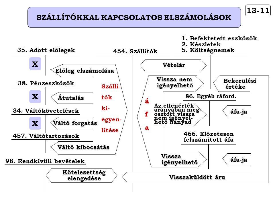 13-11 SZÁLLÍTÓKKAL KAPCSOLATOS ELSZÁMOLÁSOK 98.