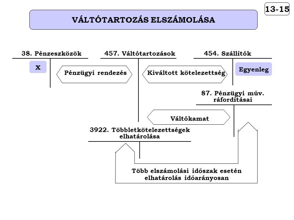 13-15 VÁLTÓTARTOZÁS ELSZÁMOLÁSA Pénzügyi rendezés X 38.