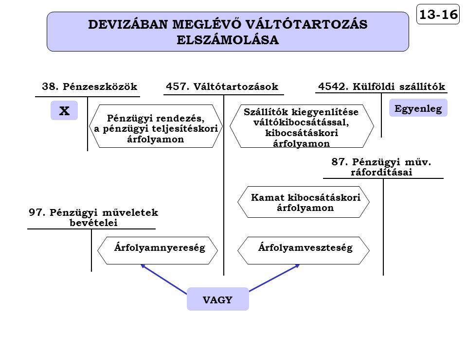 13-16 DEVIZÁBAN MEGLÉVŐ VÁLTÓTARTOZÁS ELSZÁMOLÁSA Egyenleg 4542.
