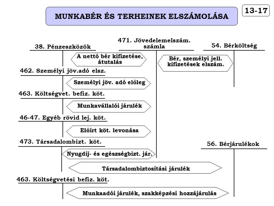 13-17 MUNKABÉR ÉS TERHEINEK ELSZÁMOLÁSA A nettó bér kifizetése, átutalás 38.