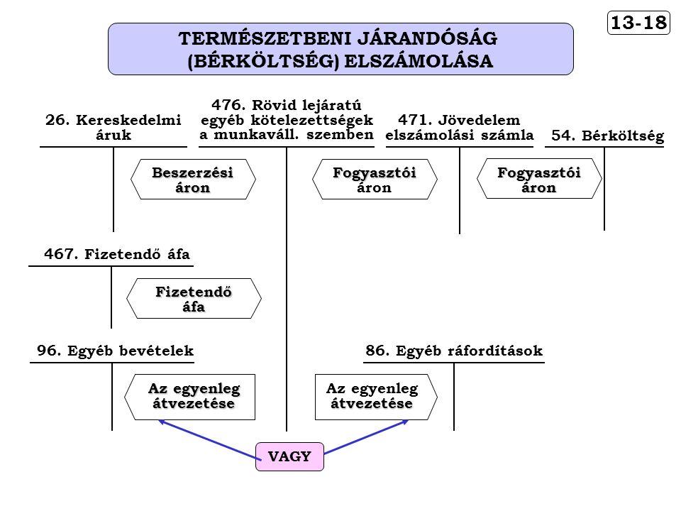 13-18 TERMÉSZETBENI JÁRANDÓSÁG (BÉRKÖLTSÉG) ELSZÁMOLÁSA 54.