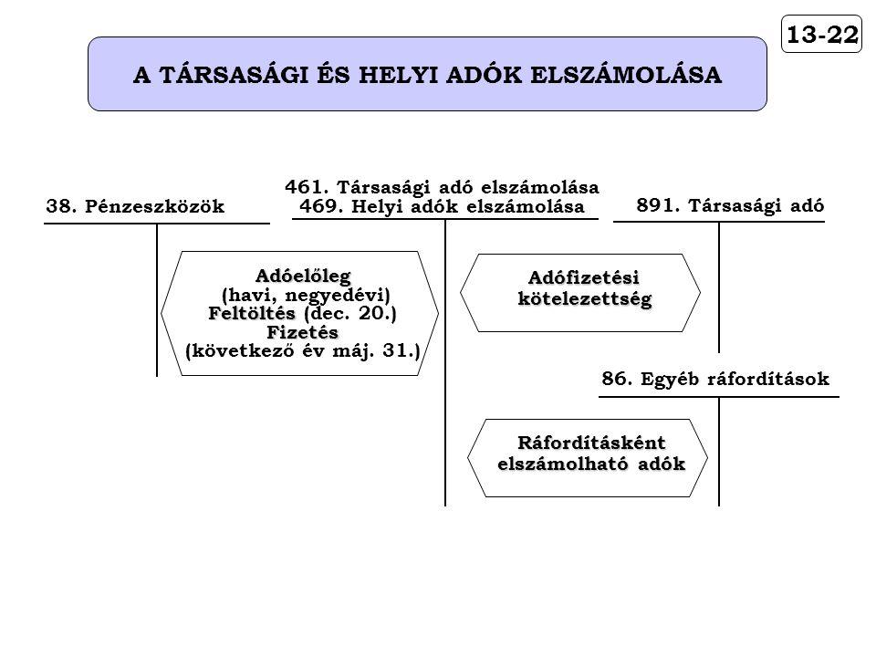 13-22 A TÁRSASÁGI ÉS HELYI ADÓK ELSZÁMOLÁSA 891. Társasági adóAdófizetésikötelezettség 461.