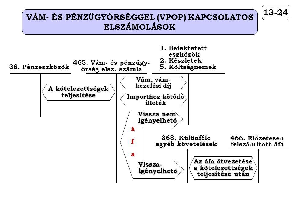 13-24 VÁM- ÉS PÉNZÜGYŐRSÉGGEL (VPOP) KAPCSOLATOS ELSZÁMOLÁSOK A kötelezettségek teljesítése 38.