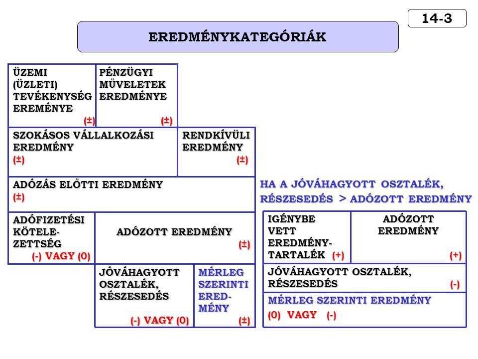 14-3 EREDMÉNYKATEGÓRIÁK MÉRLEG SZERINTI EREDMÉNY (0) VAGY (-) JÓVÁHAGYOTT OSZTALÉK, RÉSZESEDÉS (-) ADÓZOTT EREDMÉNY (+) (+) IGÉNYBE VETT EREDMÉNY- TARTALÉK (+) HA A JÓVÁHAGYOTT OSZTALÉK, RÉSZESEDÉS > ADÓZOTT EREDMÉNY MÉRLEG SZERINTI ERED- MÉNY (±) (±) JÓVÁHAGYOTT OSZTALÉK, RÉSZESEDÉS (-) VAGY (0) ADÓZOTT EREDMÉNY (±) (±) ADÓFIZETÉSI KÖTELE- ZETTSÉG (-) VAGY (0) ADÓZÁS ELŐTTI EREDMÉNY (±) RENDKÍVÜLI EREDMÉNY (±) (±) SZOKÁSOS VÁLLALKOZÁSI EREDMÉNY (±) PÉNZÜGYI MŰVELETEK EREDMÉNYE (±) ÜZEMI (ÜZLETI) TEVÉKENYSÉG EREMÉNYE (±)