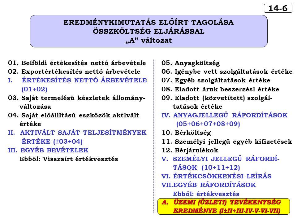 """14-6 EREDMÉNYKIMUTATÁS ELŐÍRT TAGOLÁSA ÖSSZKÖLTSÉG ELJÁRÁSSAL """"A változat 01."""