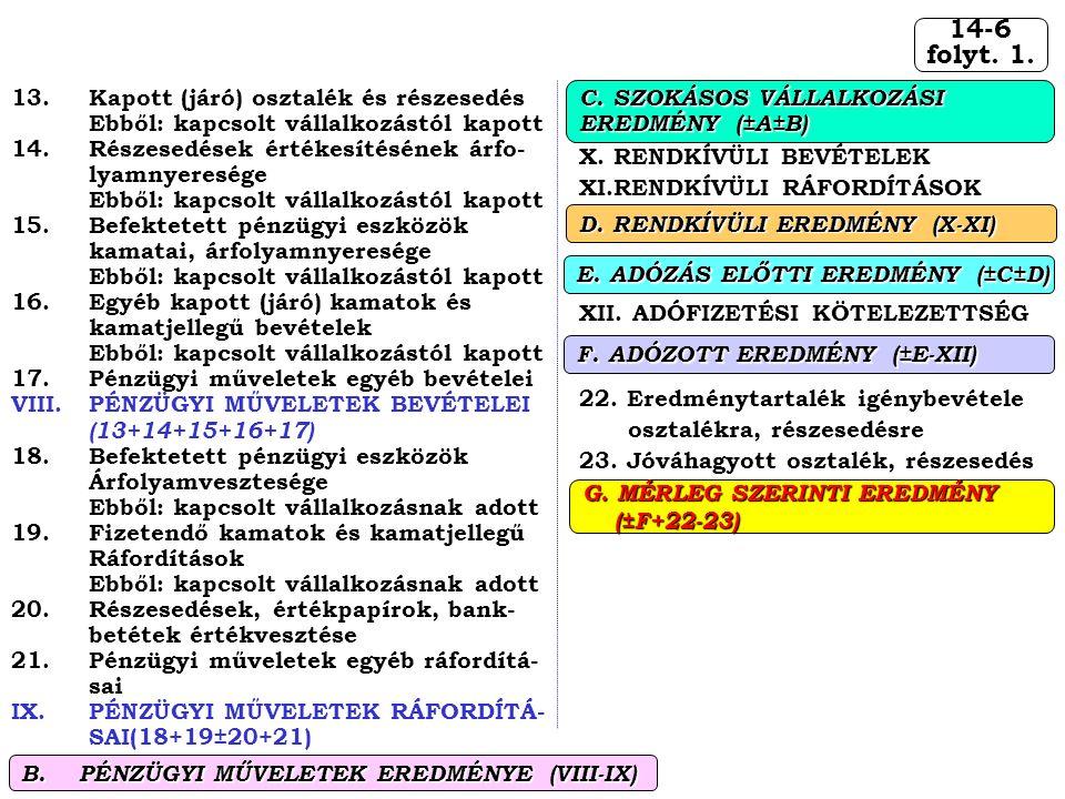 14-6 folyt. 1. X. RENDKÍVÜLI BEVÉTELEK XI.RENDKÍVÜLI RÁFORDÍTÁSOK XII.