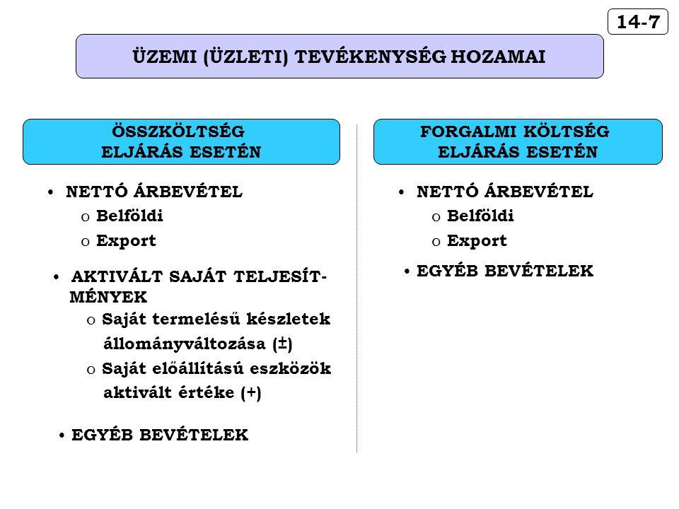 14-7 ÜZEMI (ÜZLETI) TEVÉKENYSÉG HOZAMAI AKTIVÁLT SAJÁT TELJESÍT- MÉNYEK o Saját termelésű készletek állományváltozása (±) o Saját előállítású eszközök aktivált értéke (+) ÖSSZKÖLTSÉG ELJÁRÁS ESETÉN NETTÓ ÁRBEVÉTEL o Belföldi o Export EGYÉB BEVÉTELEK FORGALMI KÖLTSÉG ELJÁRÁS ESETÉN NETTÓ ÁRBEVÉTEL o Belföldi o Export EGYÉB BEVÉTELEK