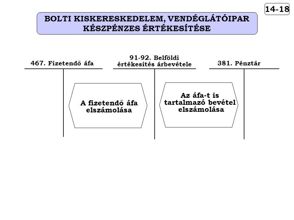 14-18 BOLTI KISKERESKEDELEM, VENDÉGLÁTÓIPAR KÉSZPÉNZES ÉRTÉKESÍTÉSE Az áfa-t is tartalmazó bevétel elszámolása 91-92.