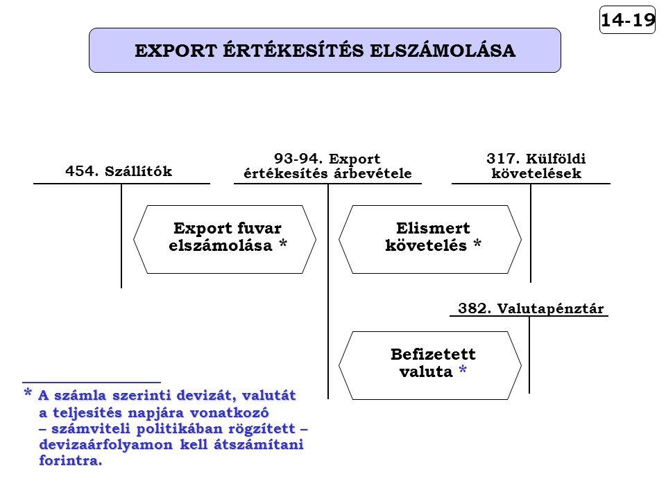 14-19 EXPORT ÉRTÉKESÍTÉS ELSZÁMOLÁSA Elismert követelés * 93-94.