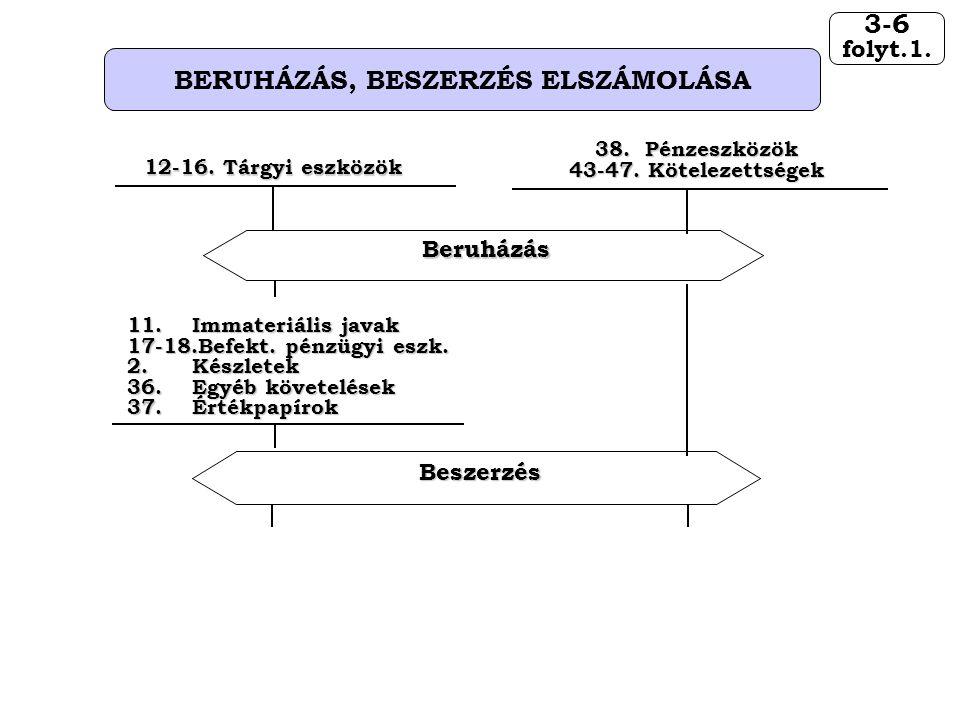 3-6 folyt.1. BERUHÁZÁS, BESZERZÉS ELSZÁMOLÁSA 11.